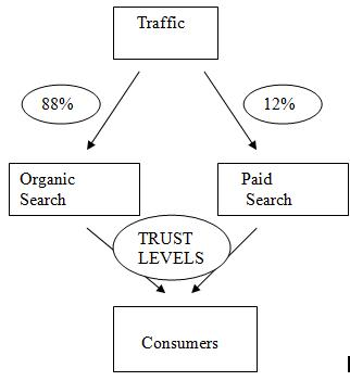 organic vs paid search results trust levels
