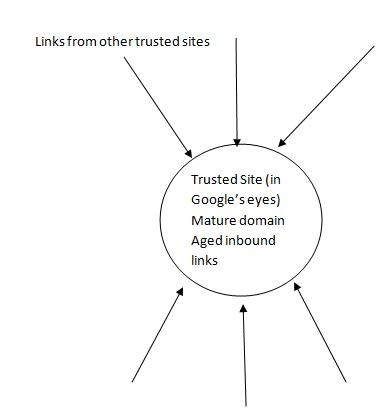 Trusted Site in Google's eyes